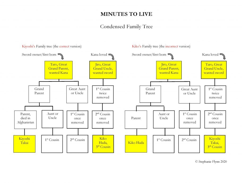 Family tree diagram for Minutes to Live